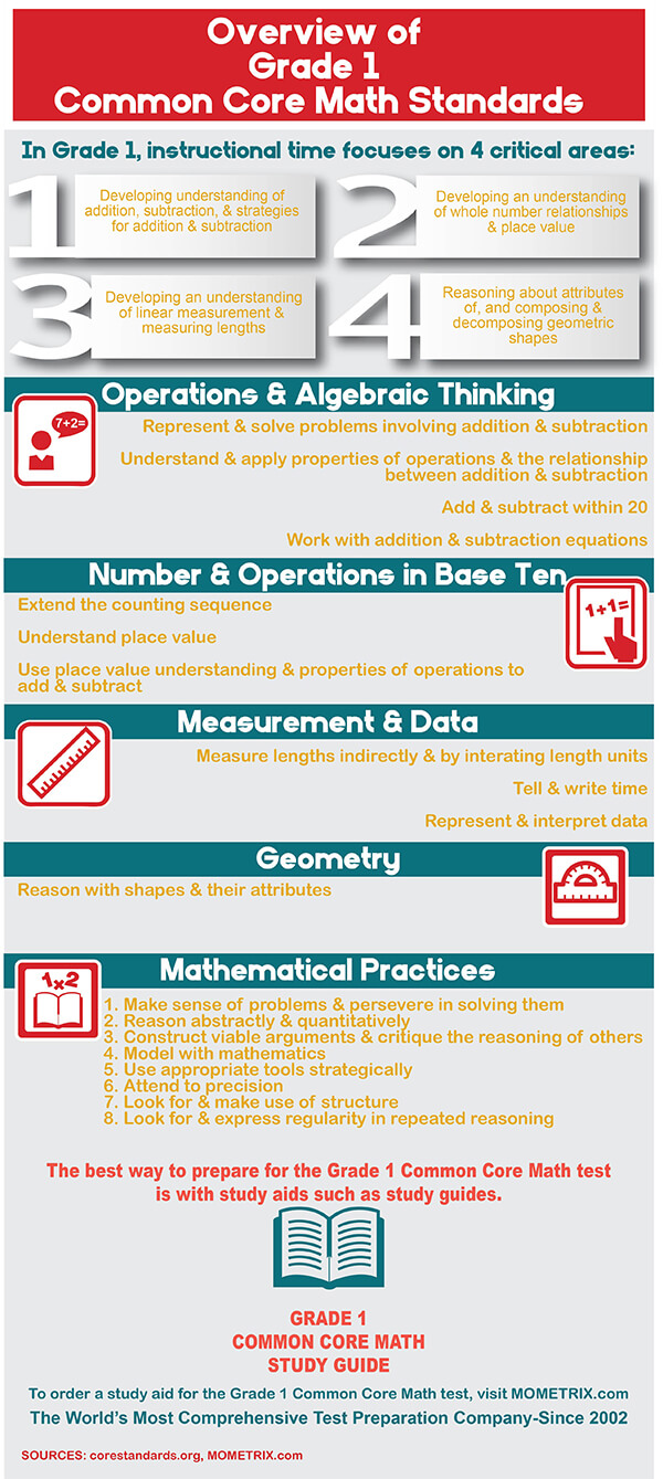Infographic showing common core standards for grade 1 math