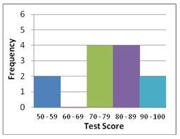 Histogram showing relationship between frequency and test score